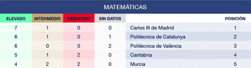 Carreras de Ciencias: Matemáticas en Ranking CYD