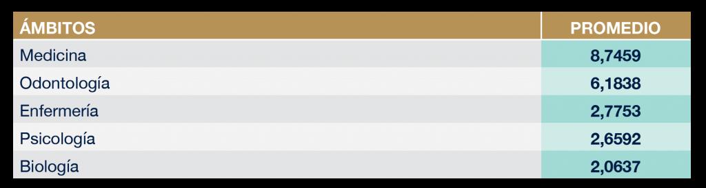 Ámbito con más del doble de preferencia de titulación