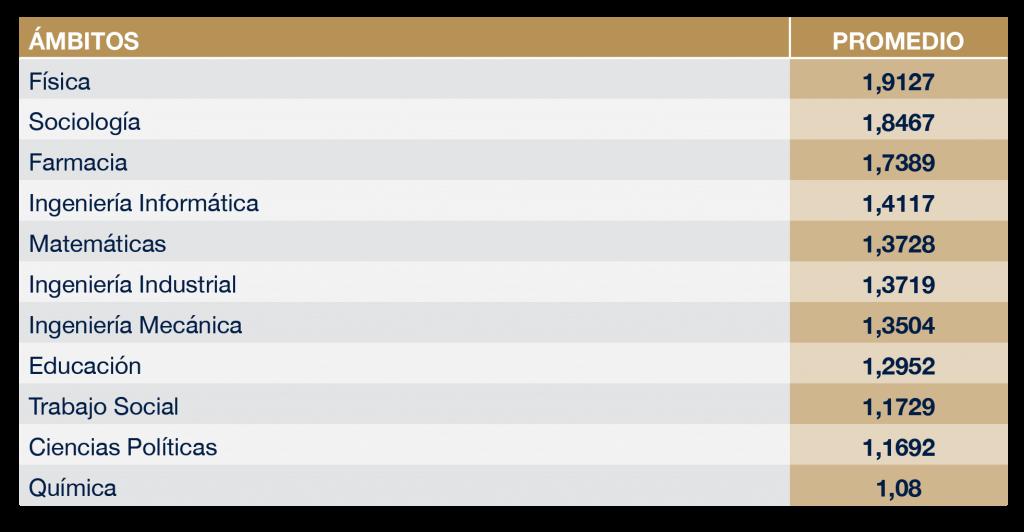 Preferencia de Titulación en ámbitos Ranking CYD
