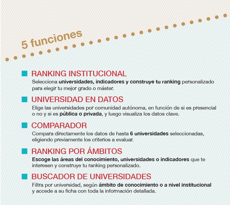 Funciones del Ranking CYD 2020