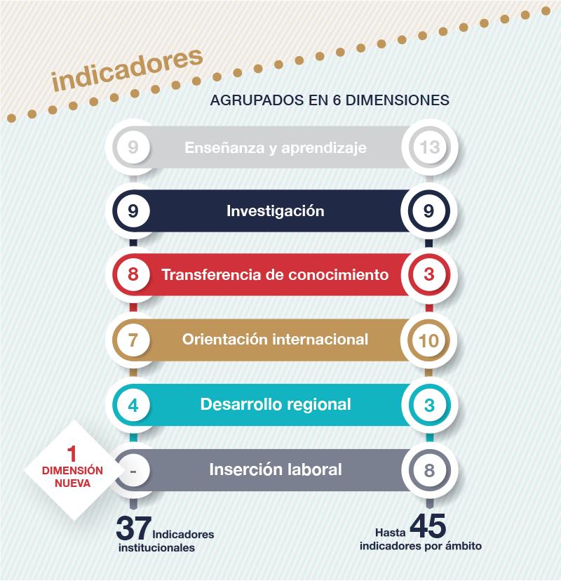 Indicadores y dimensiones del ranking de universidades españolas