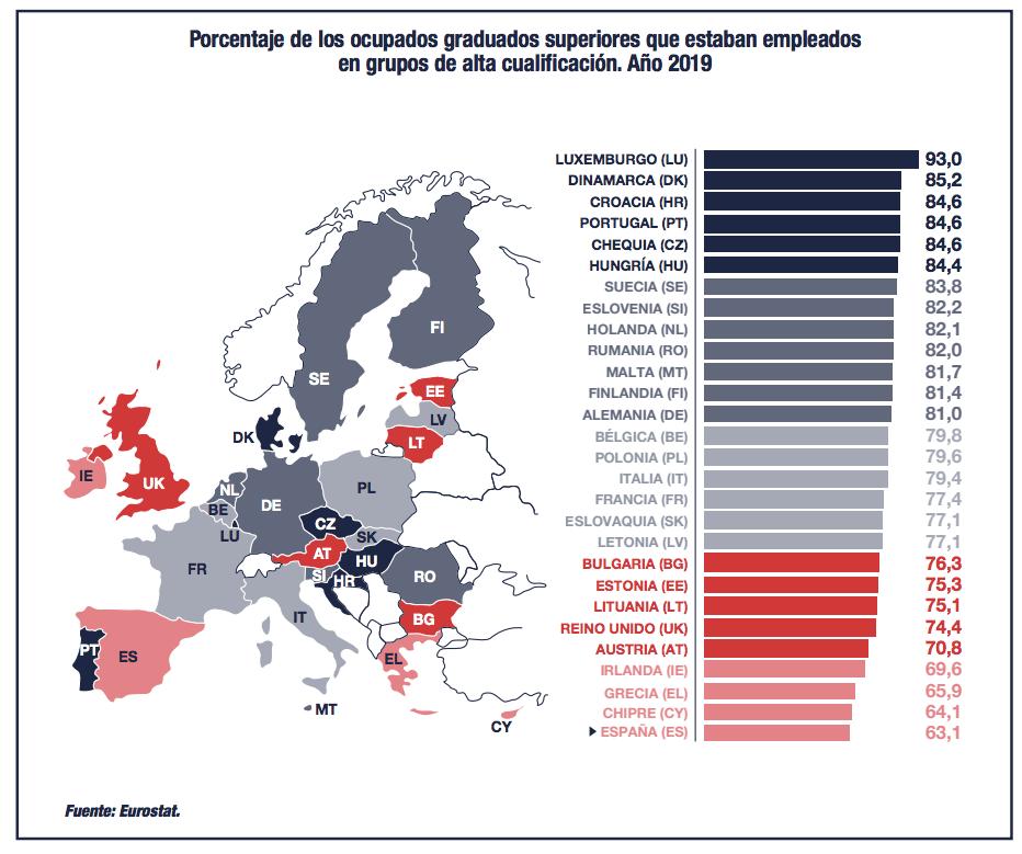 Informe CYD 2019: universitarios y el mercado de trabajo (España y UE)
