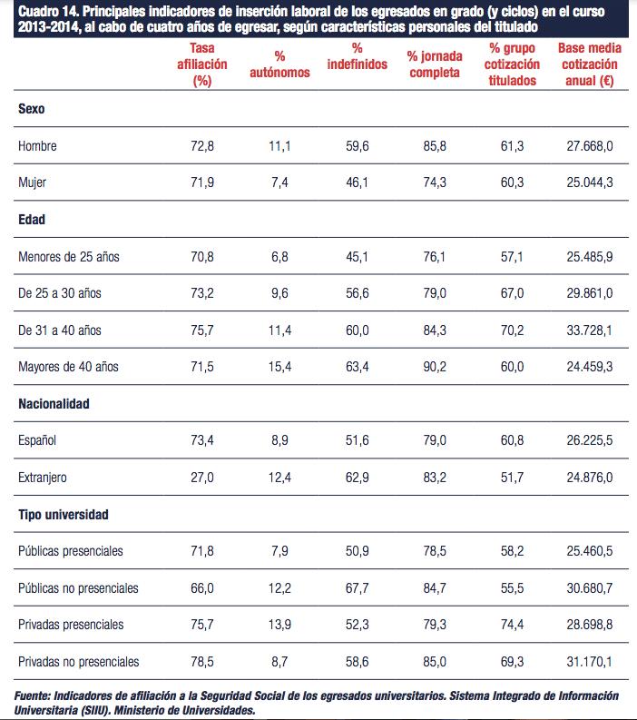 Informe CYD 2019: universitarios y el mercado de trabajo